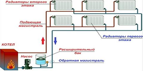 Какие виды отопления применяются в Подмосковье?